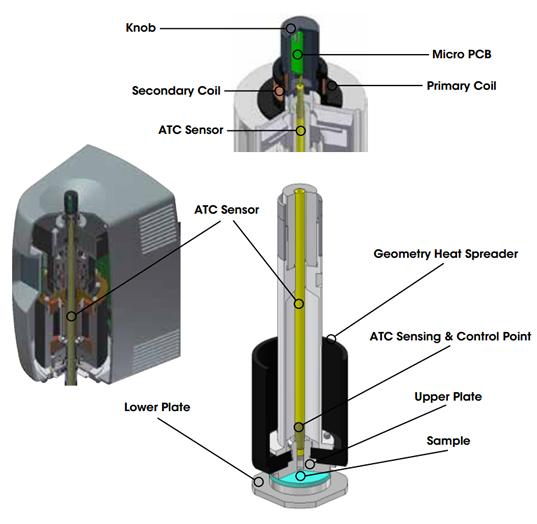 Active Temperature Control Technology