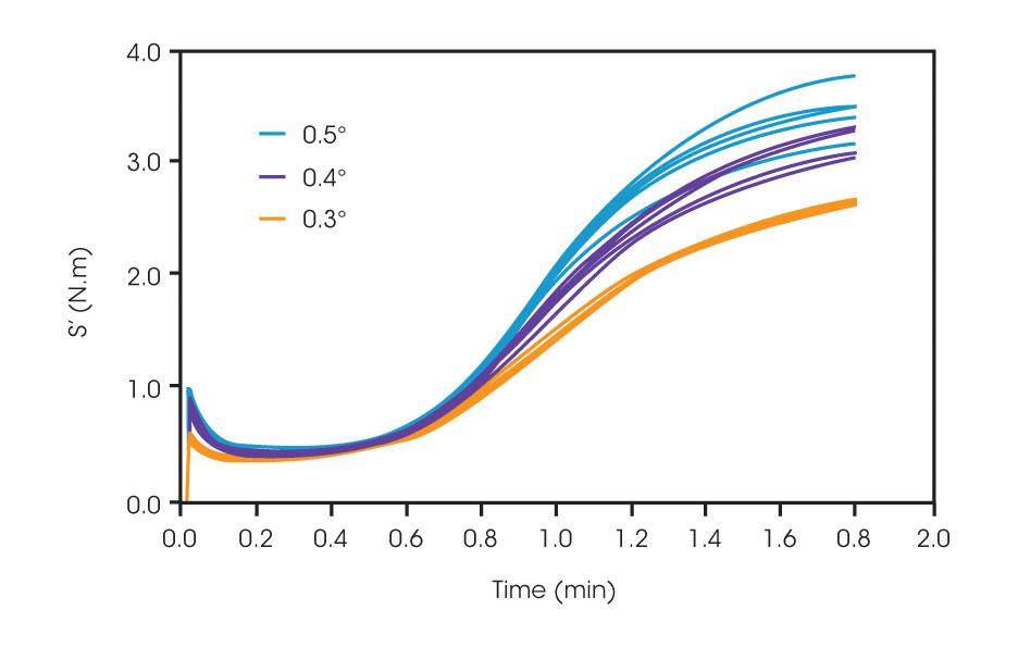 Isothermal-Curing-at-Variable-Strain