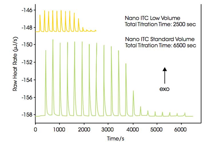 Nano ITC