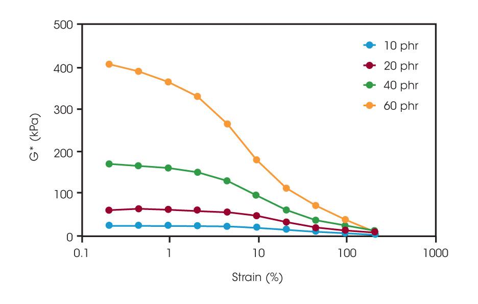 Strain-Sweep-for-Filler-Loading