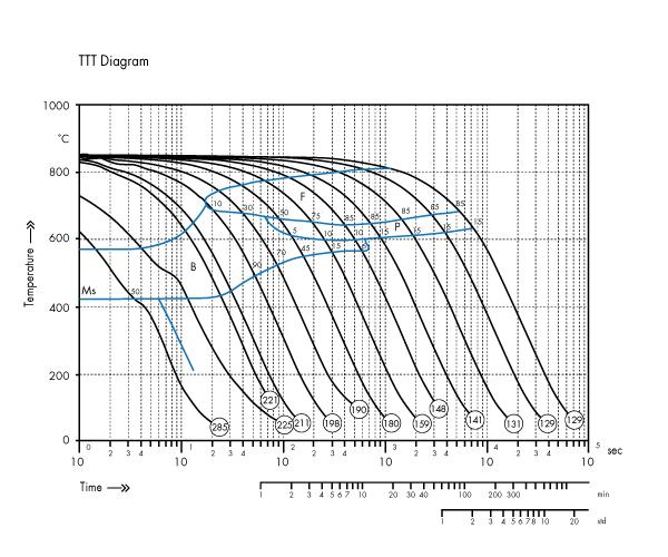 dil805-9